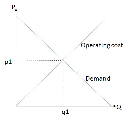 The operating cost of public transport goes up as they supply more services. Cost comes from fuel, wages, capital assets etc