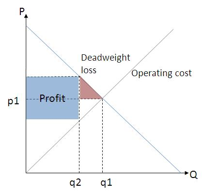 Monopolistic practices will incur deadweight loss to the economy. Companies with monopolistic powers do not need to cut average cost to increase profits and may do so by reducing supply